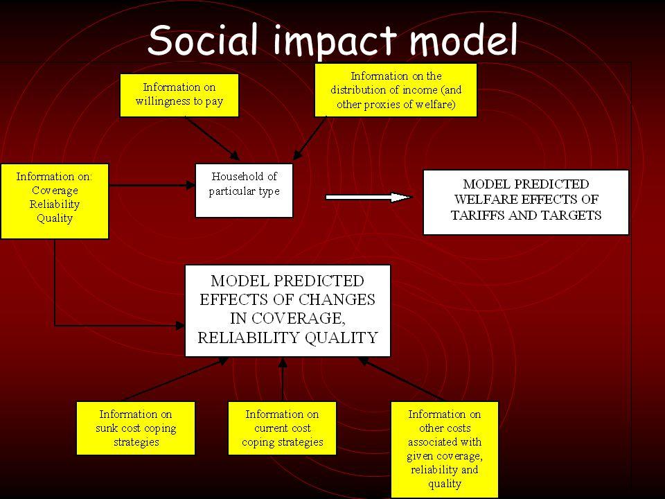 Social impact model