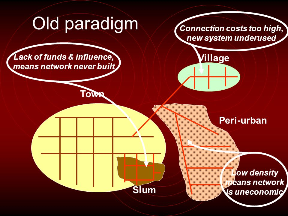 Town Peri-urban Village Slum Old paradigm Lack of funds & influence, means network never built Low density means network is uneconomic Connection costs too high, new system underused