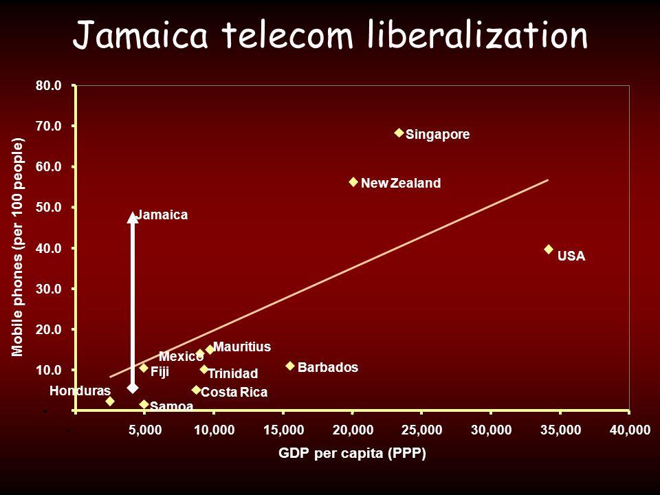 Jamaica telecom liberalization - 10.0 20.0 30.0 40.0 50.0 60.0 70.0 80.0 -5,00010,00015,00020,00025,00030,00035,00040,000 GDP per capita (PPP) Mobile phones (per 100 people) USA Barbados Costa Rica Trinidad Mauritius New Zealand Singapore Mexico Jamaica Samoa Fiji Honduras