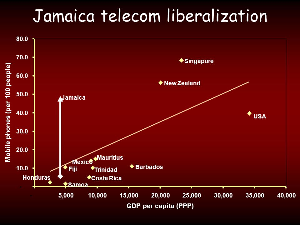 Jamaica telecom liberalization - 10.0 20.0 30.0 40.0 50.0 60.0 70.0 80.0 -5,00010,00015,00020,00025,00030,00035,00040,000 GDP per capita (PPP) Mobile