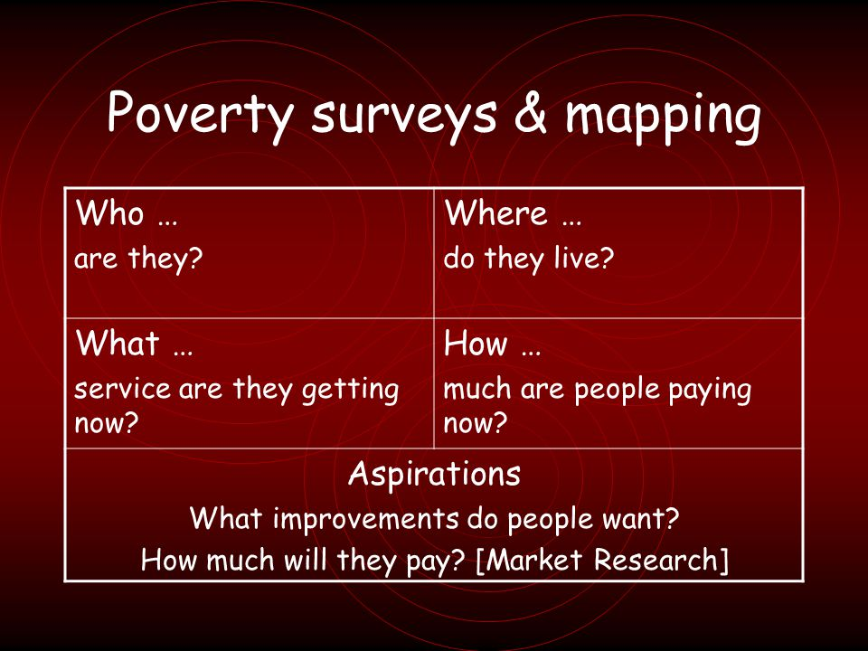 Poverty surveys & mapping Who … are they.Where … do they live.