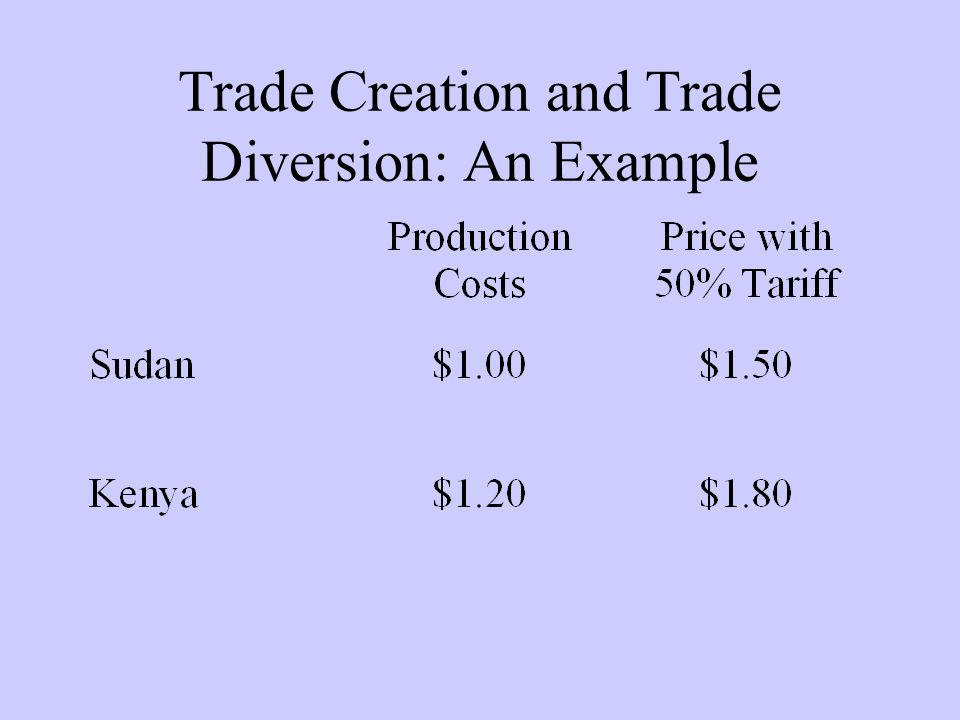 Trade Creation and Trade Diversion: An Example