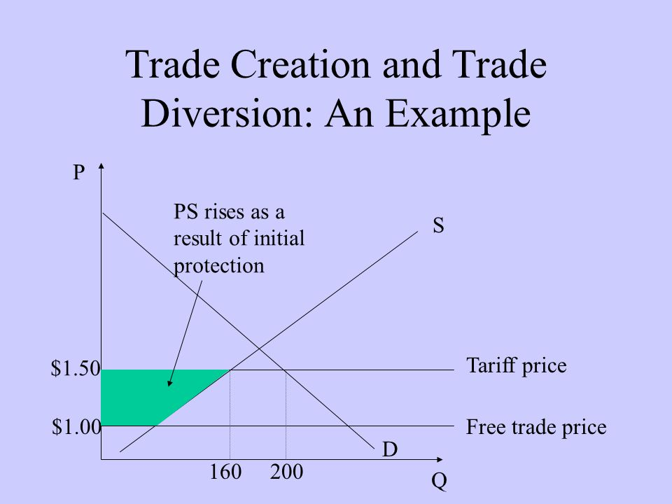 Trade Creation and Trade Diversion: An Example D P Q S Tariff price $1.50 160200 Free trade price$1.00 PS rises as a result of initial protection