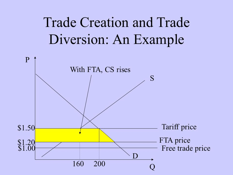 Trade Creation and Trade Diversion: An Example D P Q S Tariff price $1.50 160200 Free trade price$1.00 FTA price $1.20 With FTA, CS rises