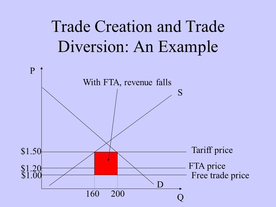 Trade Creation and Trade Diversion: An Example D P Q S Tariff price $1.50 160200 Free trade price$1.00 FTA price $1.20 With FTA, revenue falls