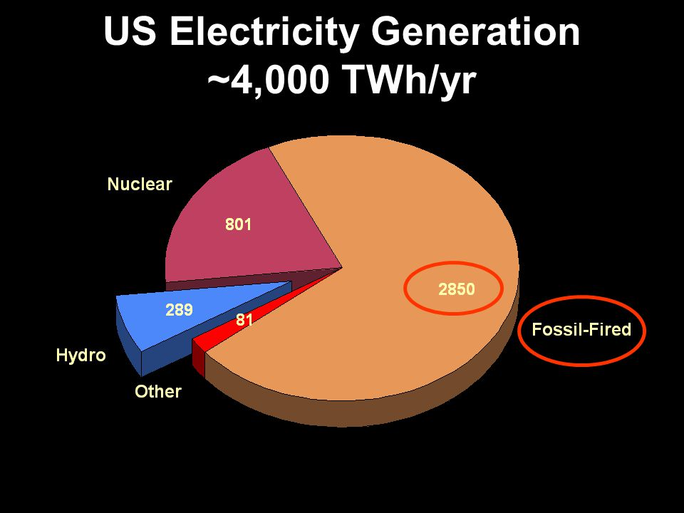 US Electricity Generation ~4,000 TWh/yr