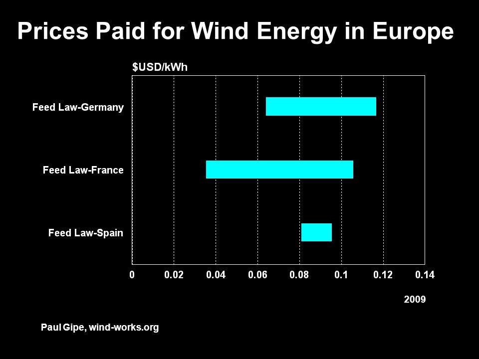 Prices Paid for Wind Energy in Europe Paul Gipe, wind-works.org 2009