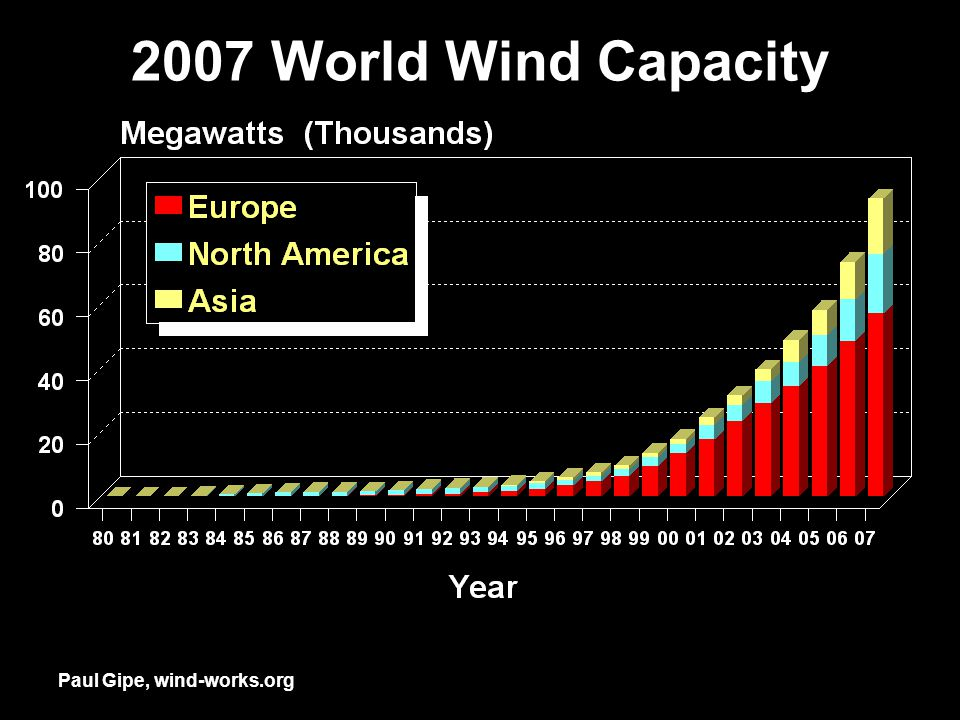 Paul Gipe, wind-works.org 2007 World Wind Capacity