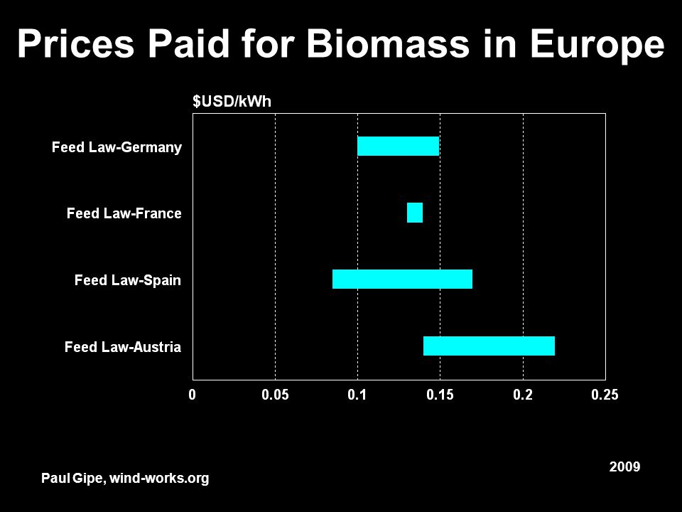 Prices Paid for Biomass in Europe Paul Gipe, wind-works.org 2009