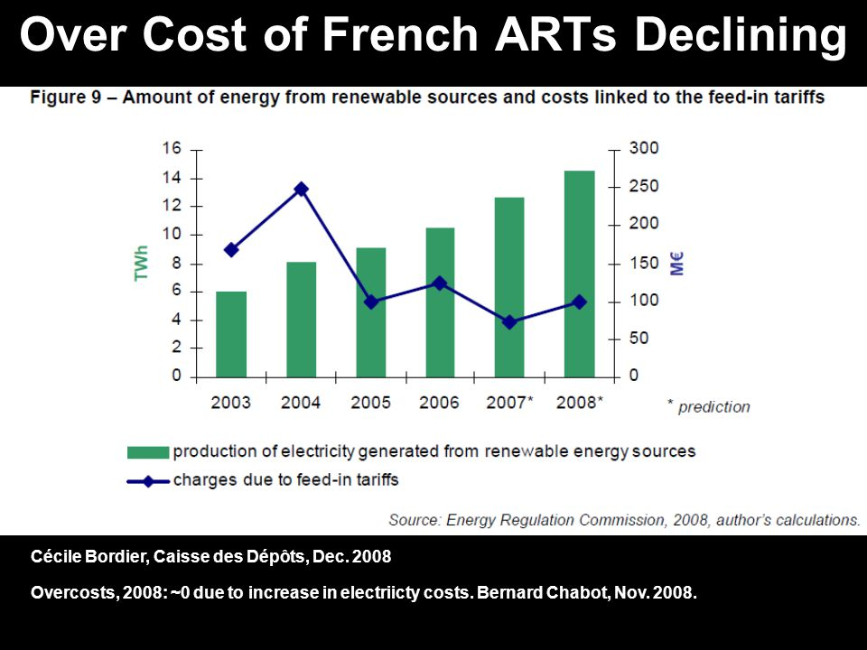 Over Cost of French ARTs Declining Cécile Bordier, Caisse des Dépôts, Dec.