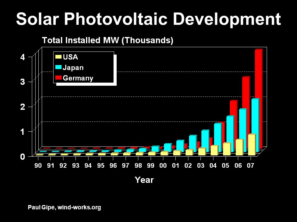 Solar Photovoltaic Development Paul Gipe, wind-works.org