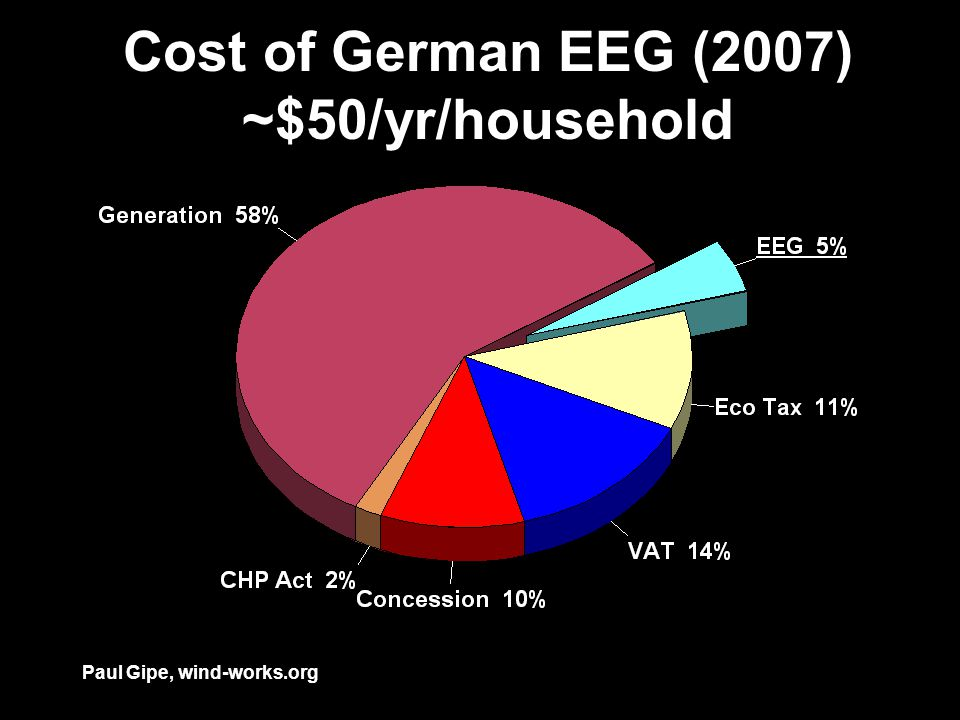 Cost of German EEG (2007) ~$50/yr/household Paul Gipe, wind-works.org