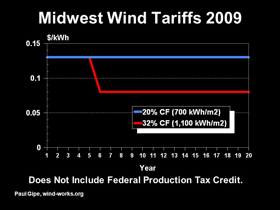 Midwest Wind Tariffs 2009 Paul Gipe, wind-works.org Does Not Include Federal Production Tax Credit.