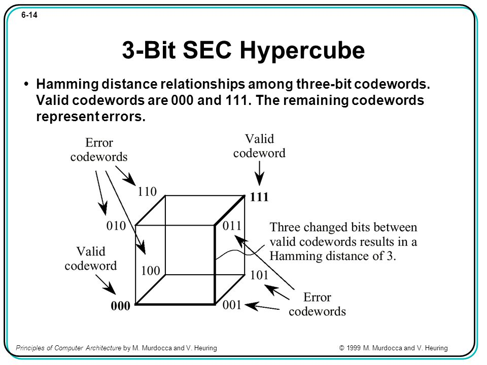 6-14 3-Bit SEC Hypercube Hamming distance relationships among three-bit codewords.