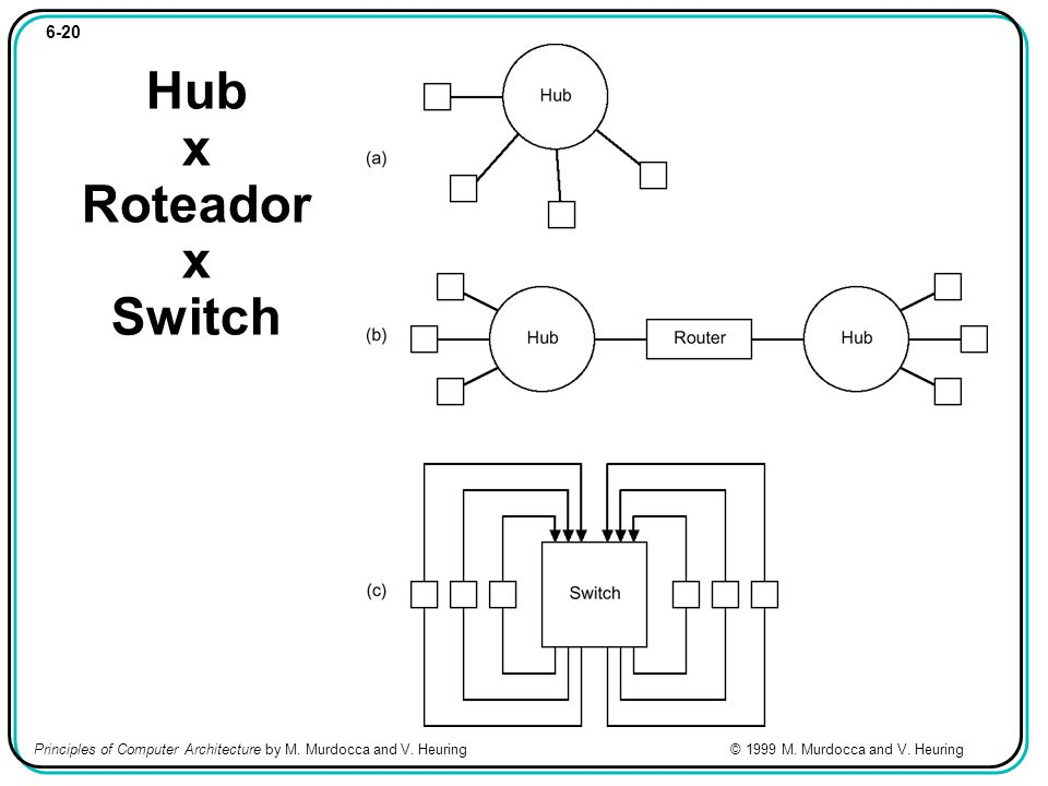 6-20 Hub x Roteador x Switch Principles of Computer Architecture by M.