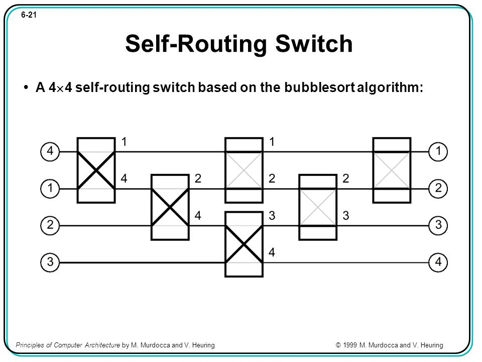 6-21 Self-Routing Switch A 4 4 self-routing switch based on the bubblesort algorithm: Principles of Computer Architecture by M.