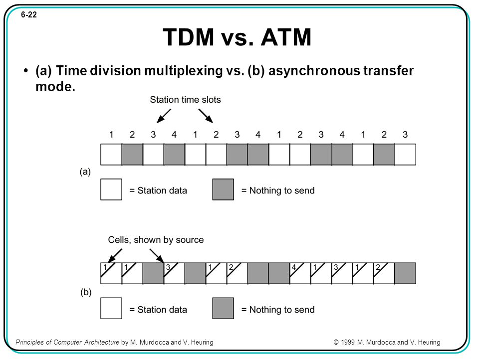 6-22 TDM vs. ATM (a) Time division multiplexing vs.