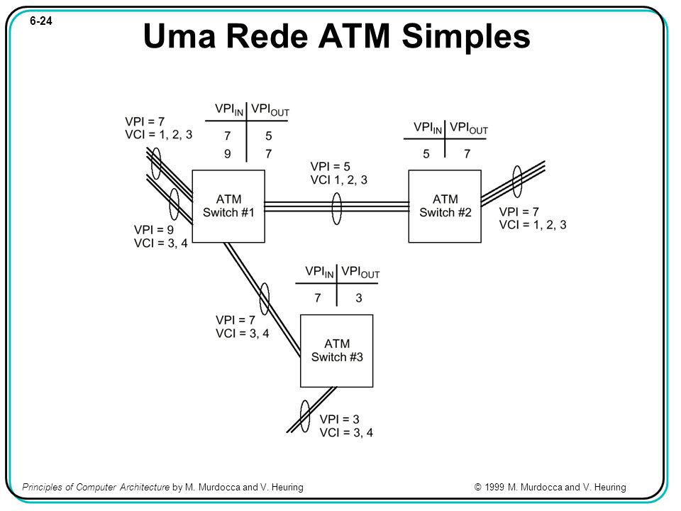 6-24 Uma Rede ATM Simples Principles of Computer Architecture by M.