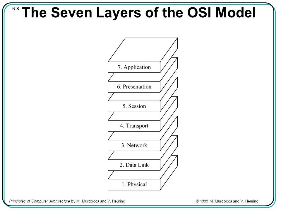 6-19 Encapsulação Encapsulamento na pilha TCP/IP: Principles of Computer Architecture by M.