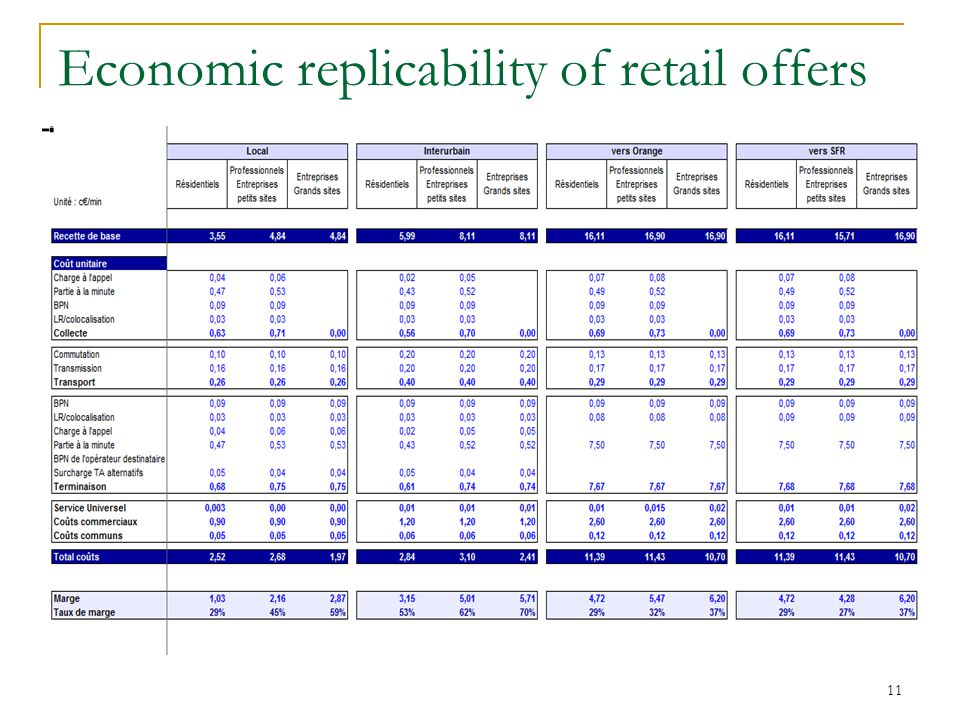 11 Economic replicability of retail offers