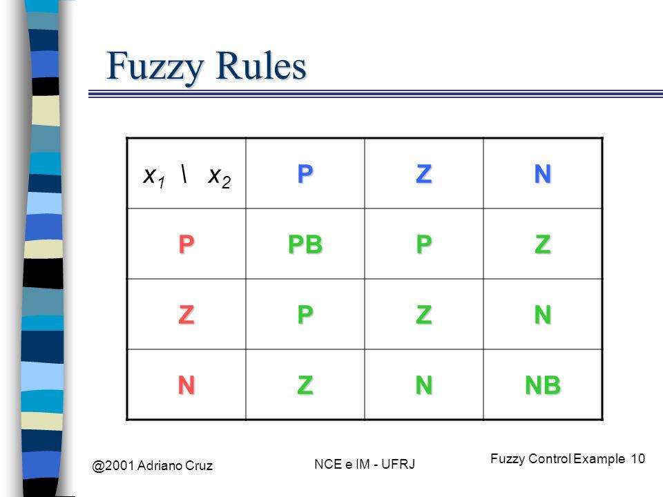 @2001 Adriano Cruz NCE e IM - UFRJ Fuzzy Control Example 10 Fuzzy Rules x 1 \ x 2PZN PPBPZ ZPZN NZNNB