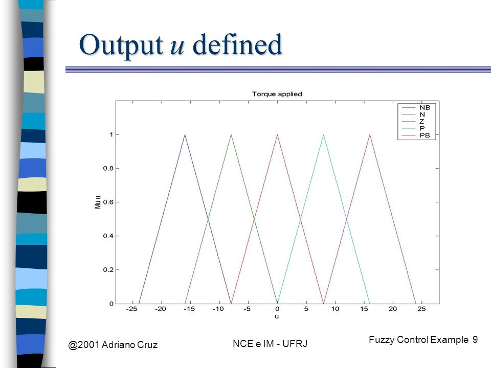 @2001 Adriano Cruz NCE e IM - UFRJ Fuzzy Control Example 9 Output u defined