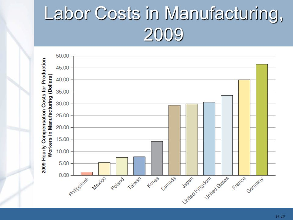 Labor Costs in Manufacturing, 2009 14-20