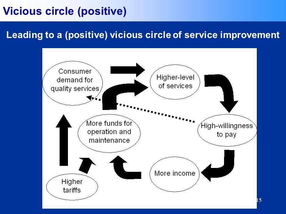 15 Vicious circle (positive) Leading to a (positive) vicious circle of service improvement