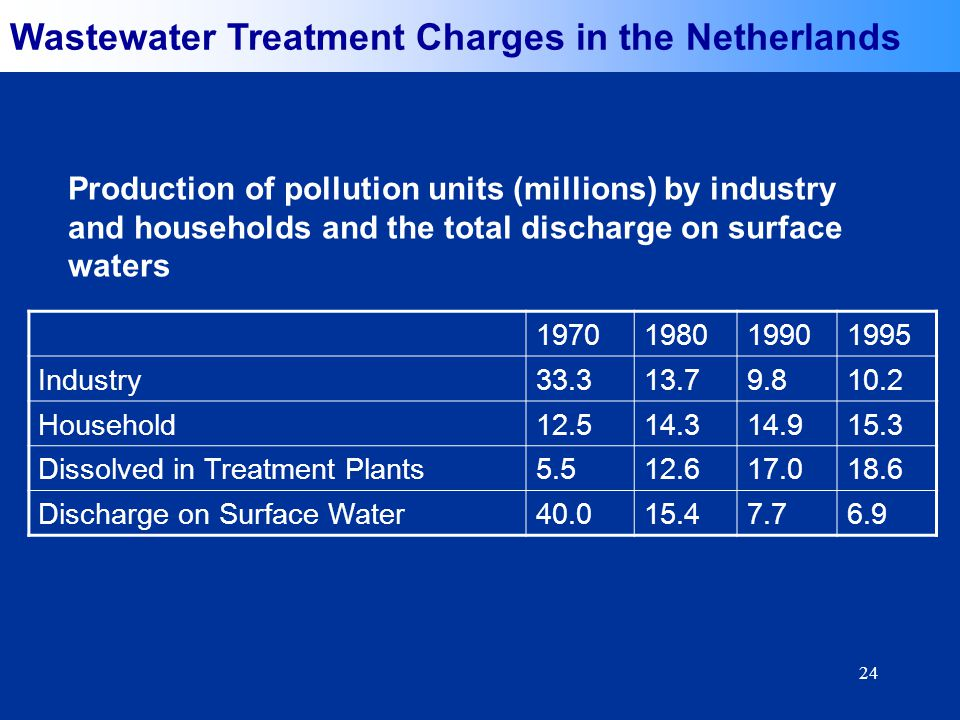 24 1970198019901995 Industry33.313.79.810.2 Household12.514.314.915.3 Dissolved in Treatment Plants5.512.617.018.6 Discharge on Surface Water40.015.47.76.9 Production of pollution units (millions) by industry and households and the total discharge on surface waters Wastewater Treatment Charges in the Netherlands