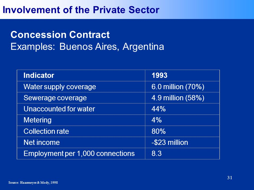 31 Involvement of the Private Sector Concession Contract Examples: Buenos Aires, Argentina Selected Indicators Indicator1993 Water supply coverage6.0 million (70%) Sewerage coverage4.9 million (58%) Unaccounted for water44% Metering4% Collection rate80% Net income-$23 million Employment per 1,000 connections8.3 Source: Haarmeyer & Mody, 1998