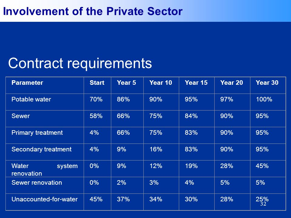 32 Involvement of the Private Sector Selected Indicators ParameterStartYear 5Year 10Year 15Year 20Year 30 Potable water70%86%90%95%97%100% Sewer58%66%75%84%90%95% Primary treatment4%66%75%83%90%95% Secondary treatment4%9%16%83%90%95% Water system renovation 0%9%12%19%28%45% Sewer renovation0%2%3%4%5% Unaccounted-for-water45%37%34%30%28%25% Contract requirements