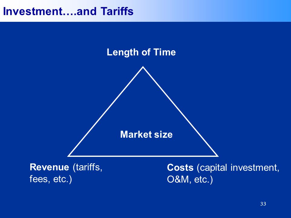33 Length of Time Revenue (tariffs, fees, etc.) Costs (capital investment, O&M, etc.) Market size Investment….and Tariffs