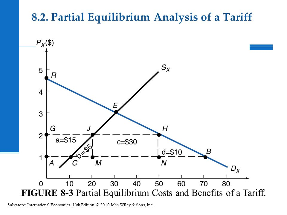 FIGURE 8-3 Partial Equilibrium Costs and Benefits of a Tariff. Salvatore: International Economics, 10th Edition © 2010 John Wiley & Sons, Inc. 8.2. Pa