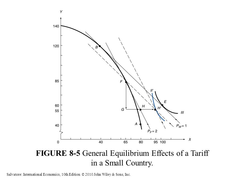 FIGURE 8-5 General Equilibrium Effects of a Tariff in a Small Country. Salvatore: International Economics, 10th Edition © 2010 John Wiley & Sons, Inc.