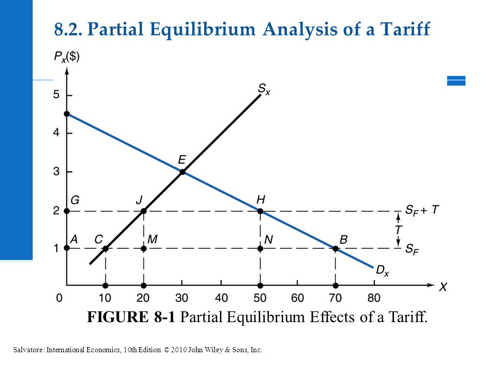FIGURE 8-1 Partial Equilibrium Effects of a Tariff. Salvatore: International Economics, 10th Edition © 2010 John Wiley & Sons, Inc. 8.2. Partial Equil