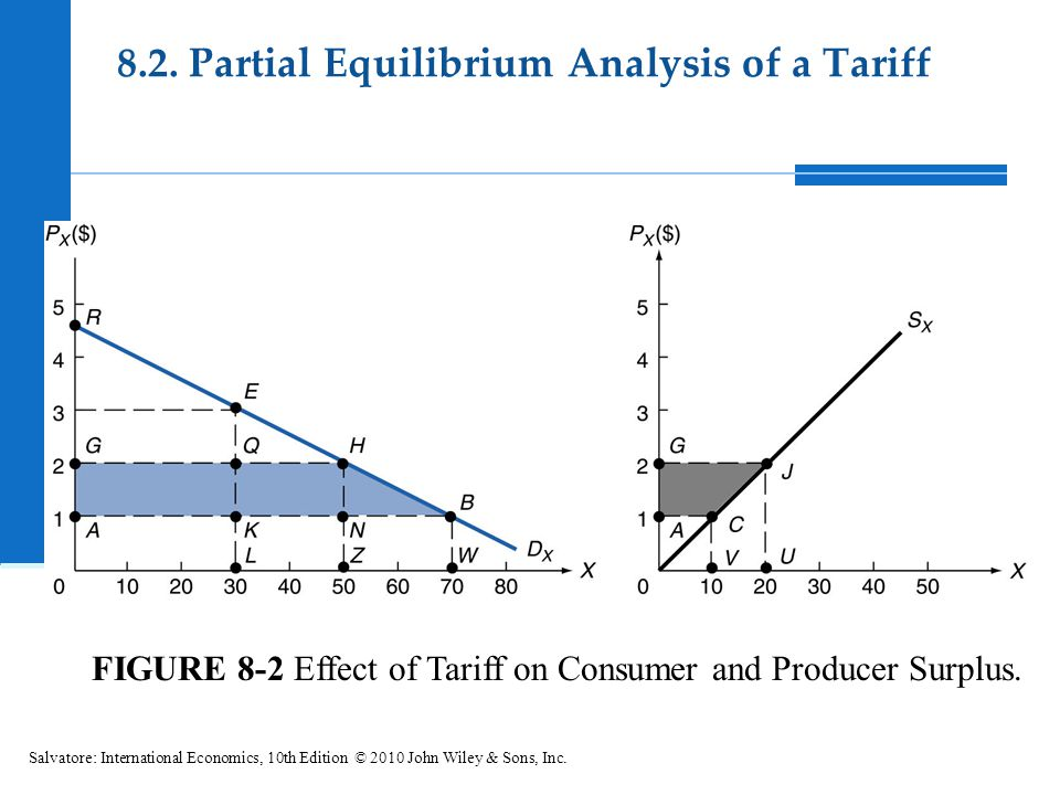 FIGURE 8-2 Effect of Tariff on Consumer and Producer Surplus.