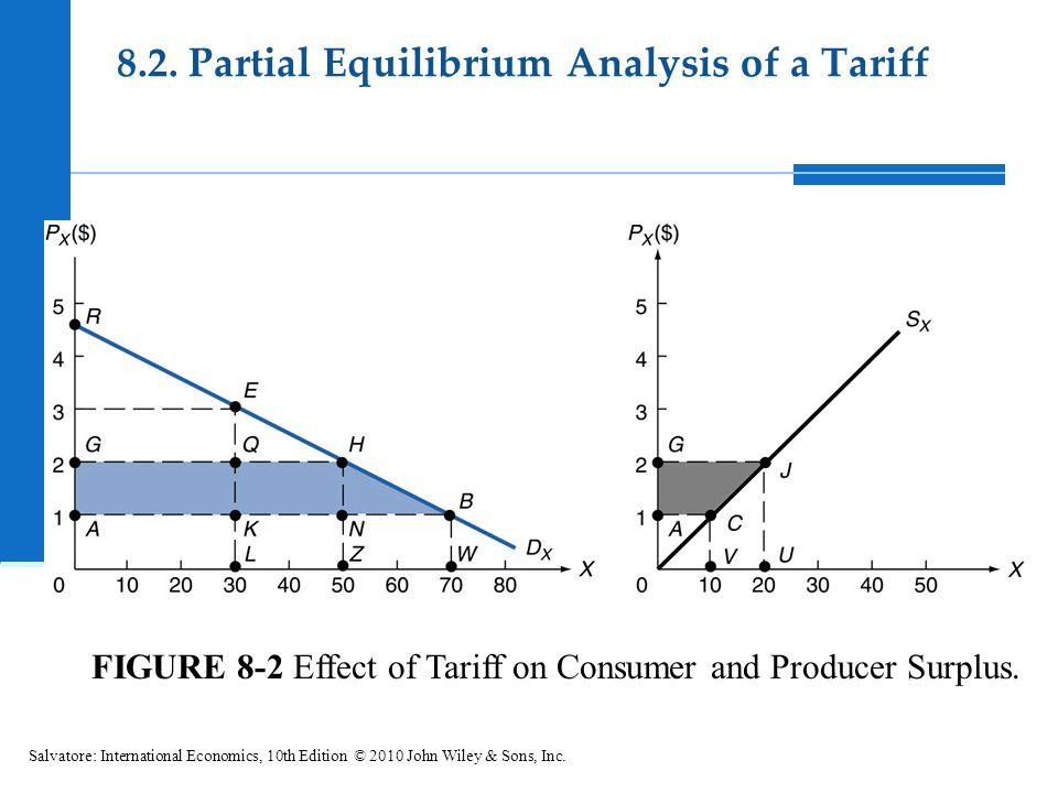 FIGURE 8-2 Effect of Tariff on Consumer and Producer Surplus. Salvatore: International Economics, 10th Edition © 2010 John Wiley & Sons, Inc. 8.2. Par