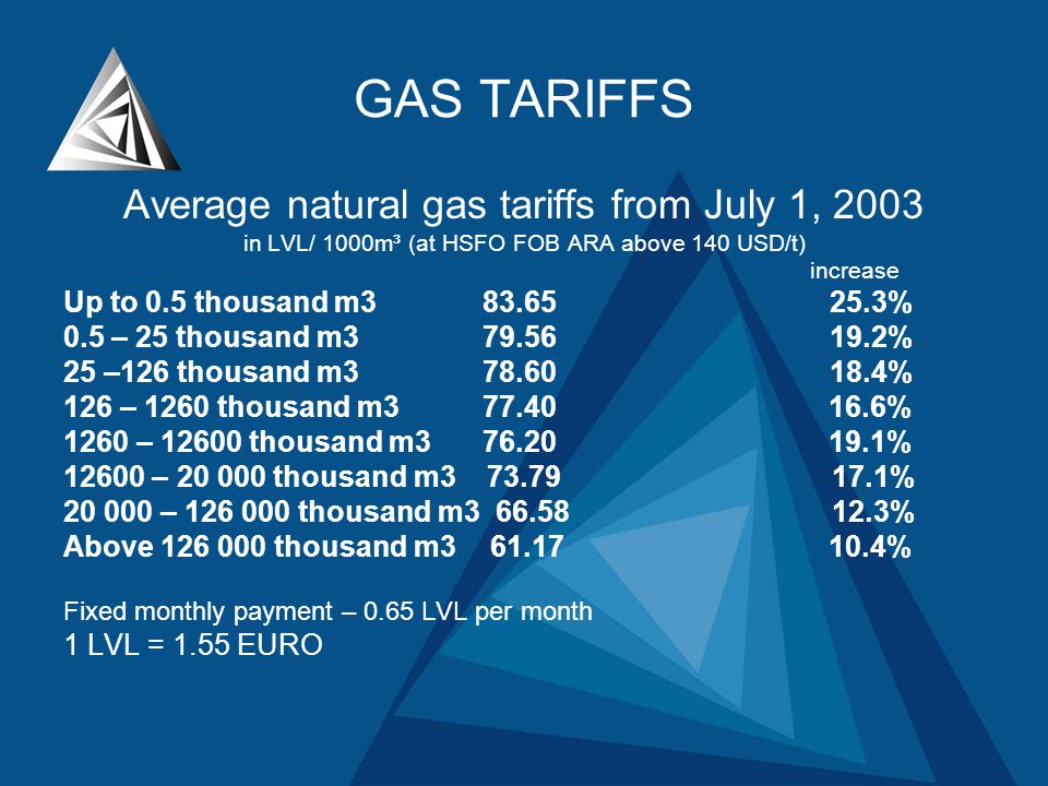 Average natural gas tariffs from July 1, 2003 in LVL/ 1000m³ (at HSFO FOB ARA above 140 USD/t) increase Up to 0.5 thousand m383.65 25.3% 0.5 – 25 thousand m379.56 19.2% 25 –126 thousand m378.60 18.4% 126 – 1260 thousand m377.40 16.6% 1260 – 12600 thousand m376.20 19.1% 12600 – 20 000 thousand m3 73.79 17.1% 20 000 – 126 000 thousand m3 66.58 12.3% Above 126 000 thousand m3 61.17 10.4% Fixed monthly payment – 0.65 LVL per month 1 LVL = 1.55 EURO GAS TARIFFS