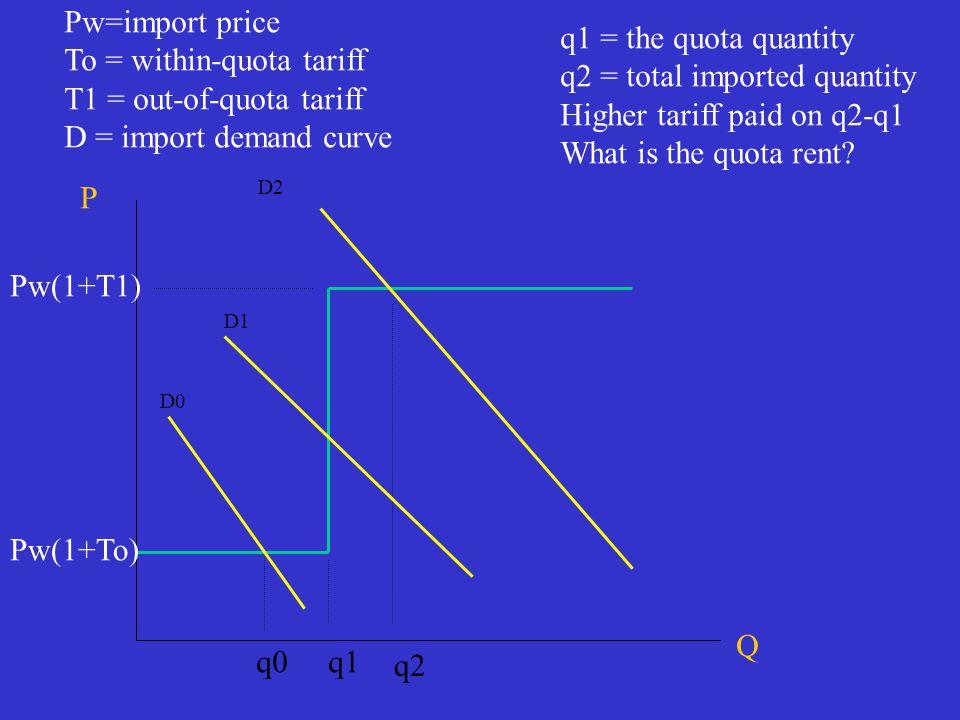 P Q Pw(1+To) Pw(1+T1) q1 q2 Pw=import price To = within-quota tariff T1 = out-of-quota tariff D = import demand curve q1 = the quota quantity q2 = tot
