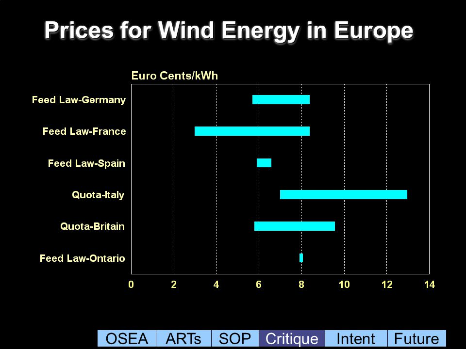 Prices for Wind Energy in Europe OSEAARTsSOPCritiqueIntentFuture
