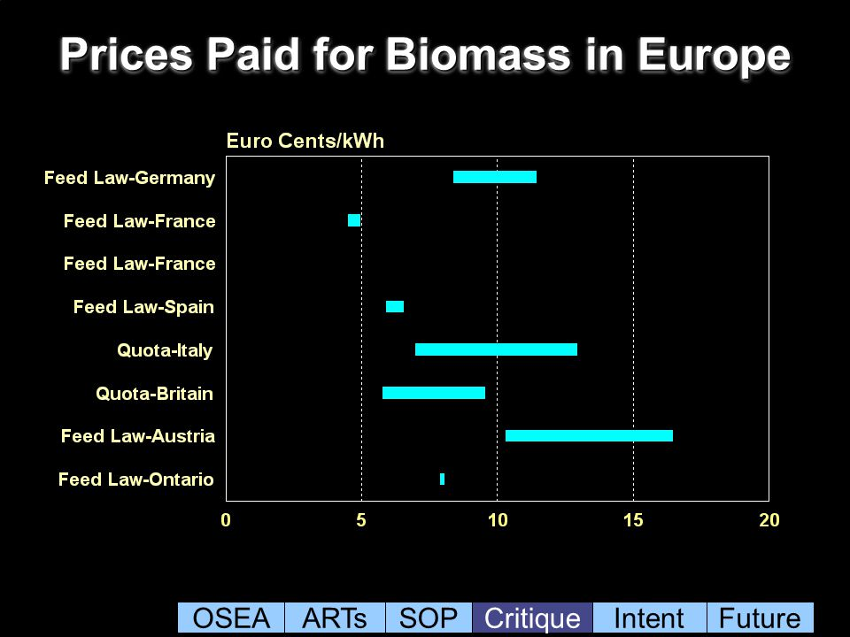 Prices Paid for Biomass in Europe OSEAARTsSOPCritiqueIntentFuture