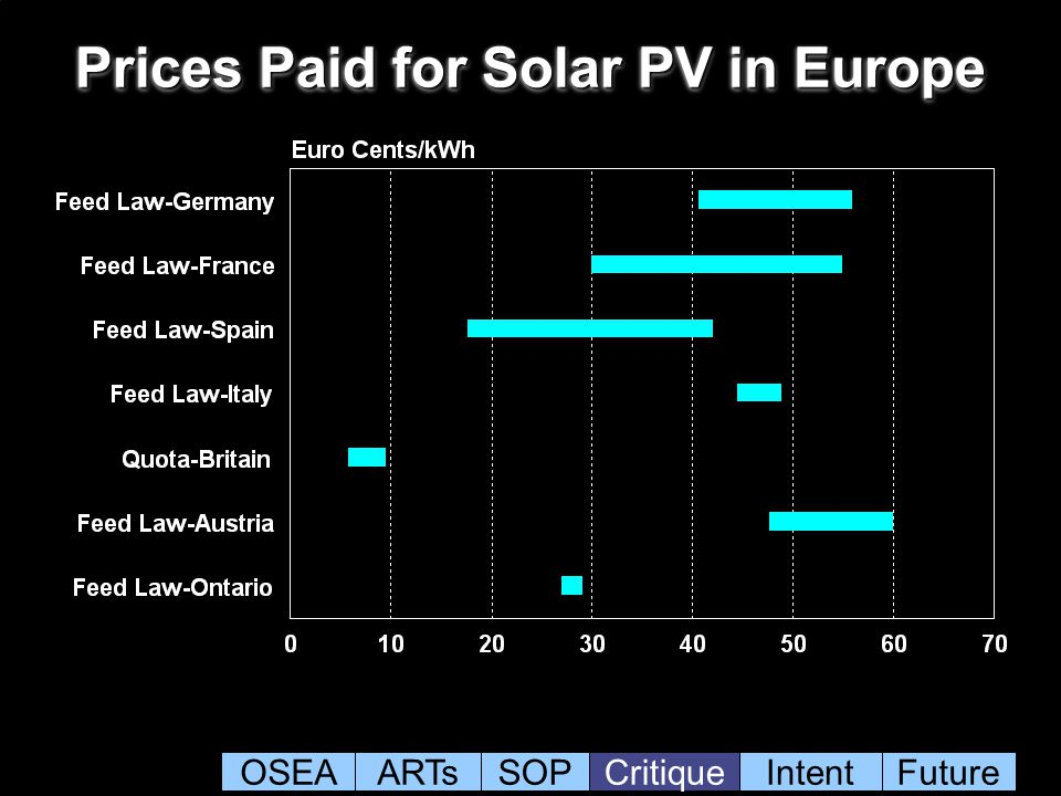 Prices Paid for Solar PV in Europe OSEAARTsSOPCritiqueIntentFuture