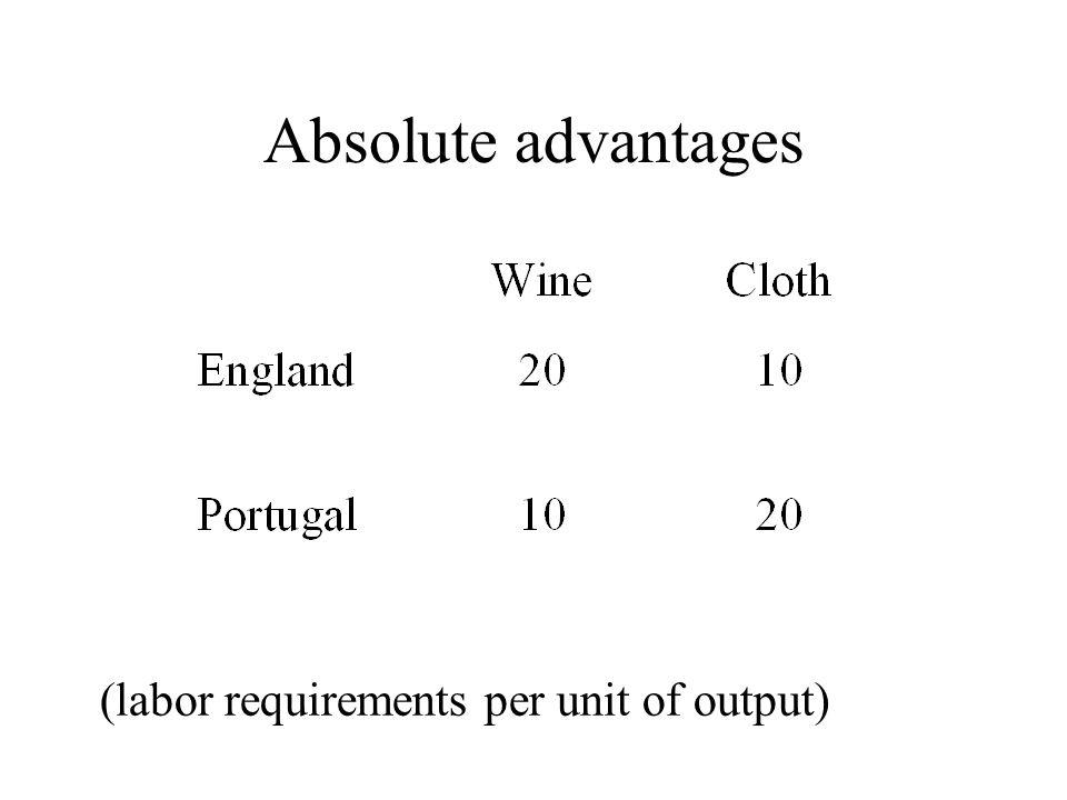 Absolute advantages Relative price of cloth in England: 0.5 wine Relative price of cloth in Portugal: 2 wine => Better with international trade if England produces and exports cloth and Portugal exports wine, and the international price of cloth is 0.5 wine < cloth < 2 wine (or 0.5 cloth < wine < 2 cloth)
