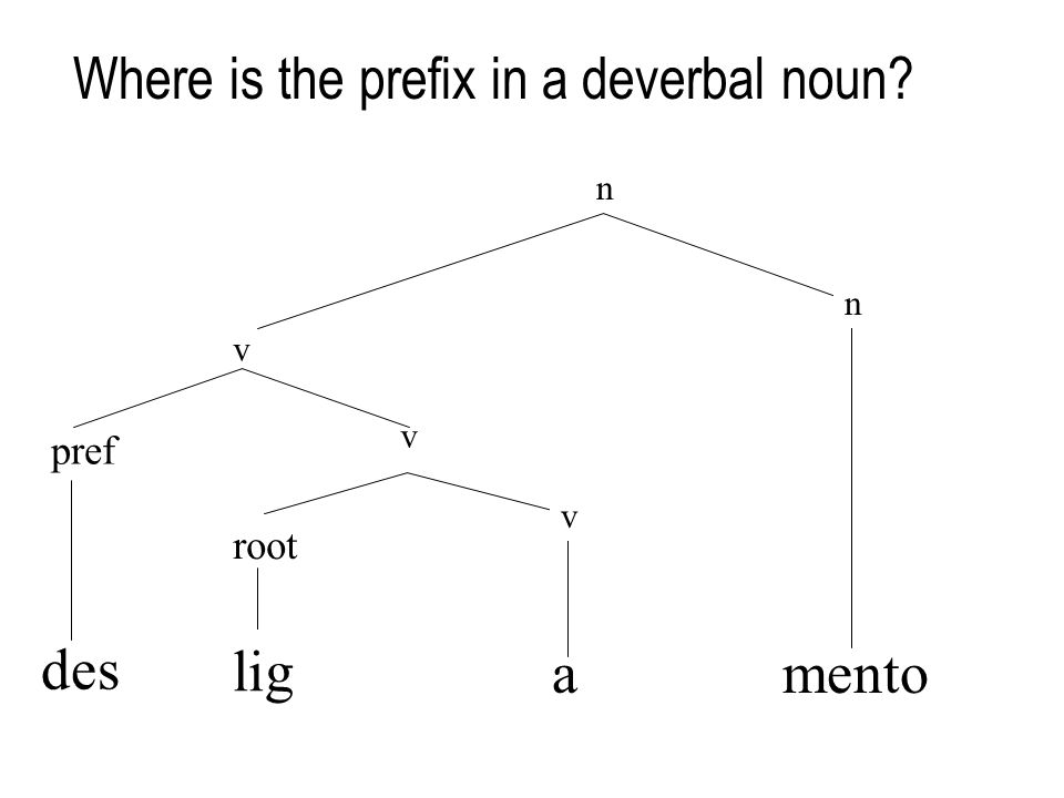 Where is the prefix in a deverbal noun v pref des n mento n root v lig a v