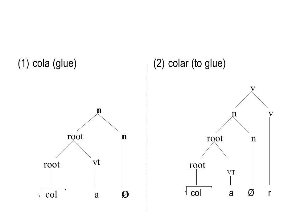 vt (1)cola (glue) root n n a col Ø (2)colar (to glue) root VT root n n v v colaØr