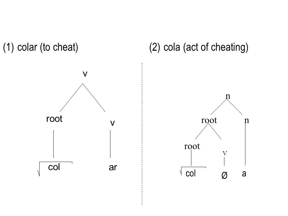 (1)colar (to cheat) v v root ar col (2)cola (act of cheating) root V n n cola Ø