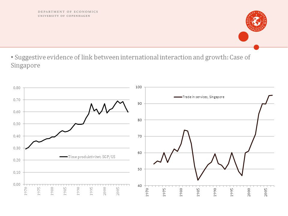Suggestive evidence of link between international interaction and growth: Case of Singapore