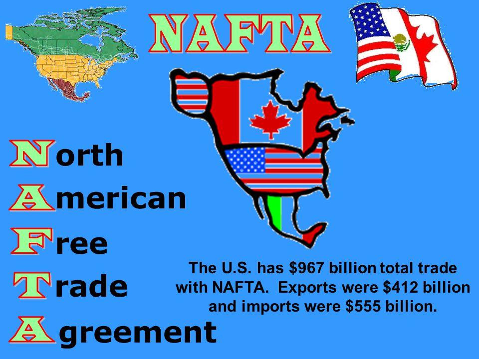 orth merican ree rade greement The U.S.has $967 billion total trade with NAFTA.