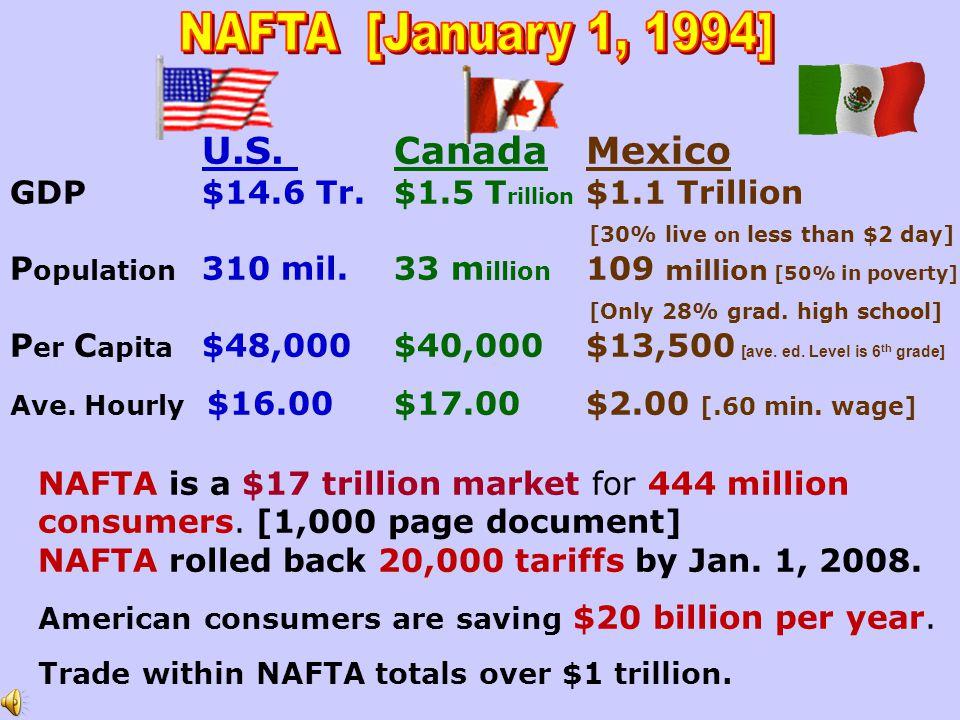 NAFTA is a $17 trillion market for 444 million consumers.
