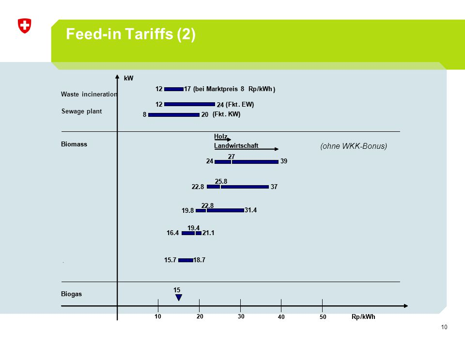 10 Feed-in Tariffs (2) (ohne WKK-Bonus)